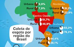 Diagnóstico aponta déficit em saneamento básico na zona rural